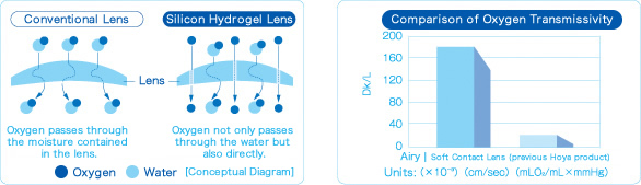 the advanced material Silicon Hydrogel